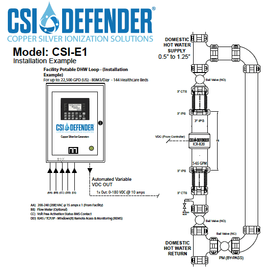 CSI E1