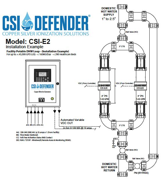 CSI E2 1
